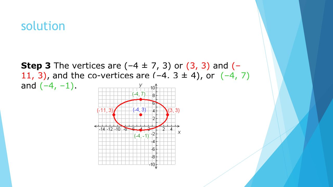solution Step 3 The vertices are (–4 ± 7, 3) or (3, 3) and (–11, 3), and the co-vertices are (–4, 3 ± 4), or (–4, 7) and (–4, –1).