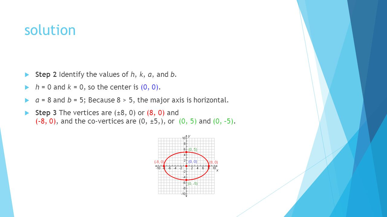 solution Step 2 Identify the values of h, k, a, and b.