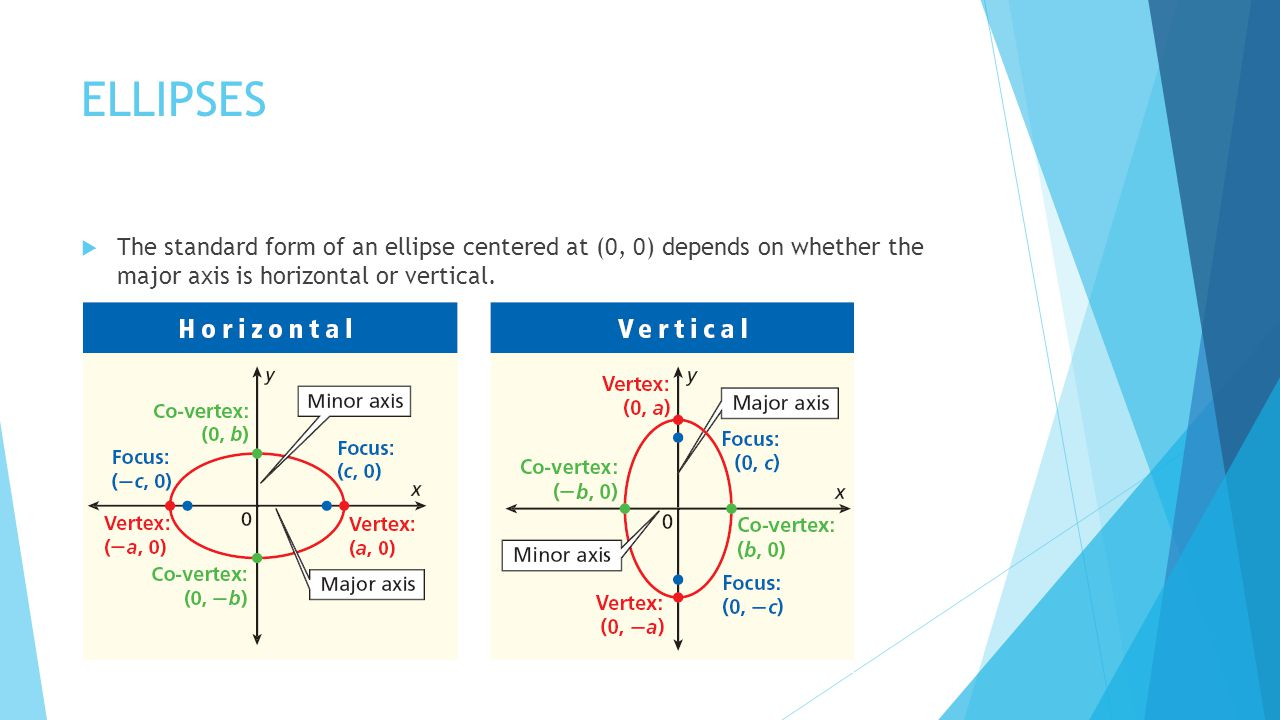 ELLIPSES The standard form of an ellipse centered at (0, 0) depends on whether the major axis is horizontal or vertical.