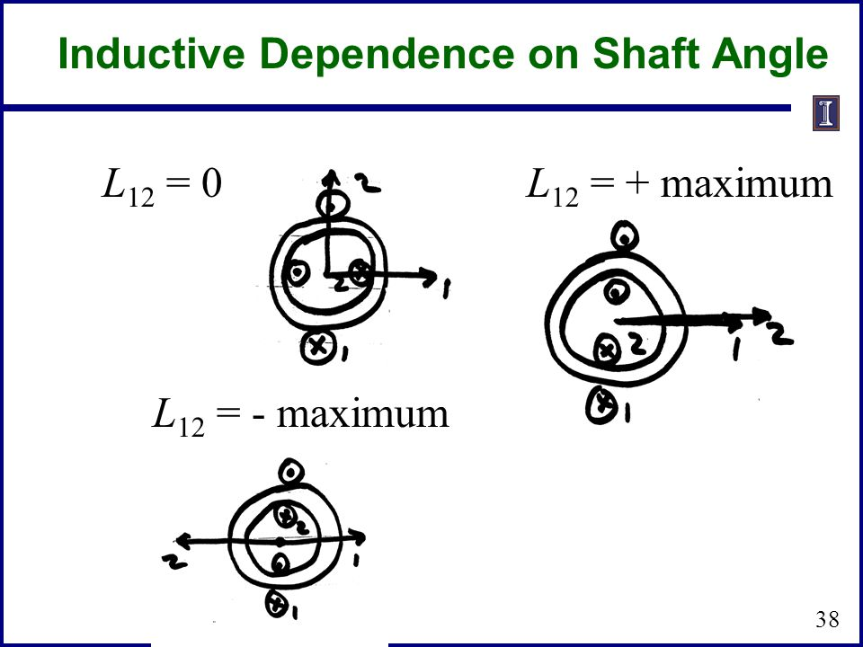Inductive Dependence on Shaft Angle