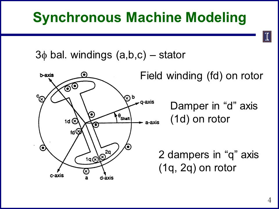 Synchronous Machine Modeling