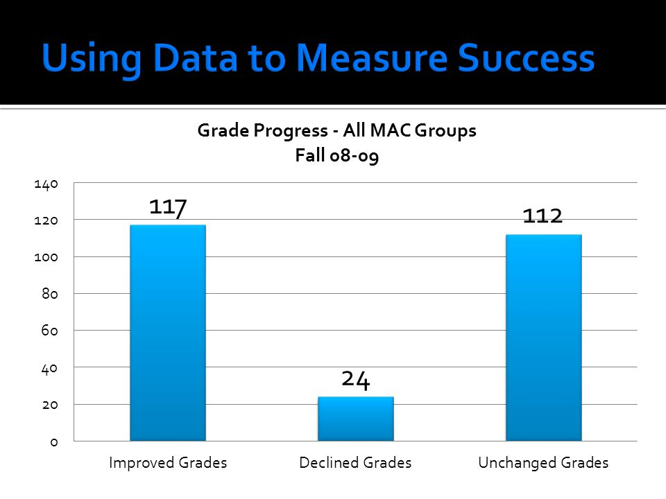 Using Data to Measure Success