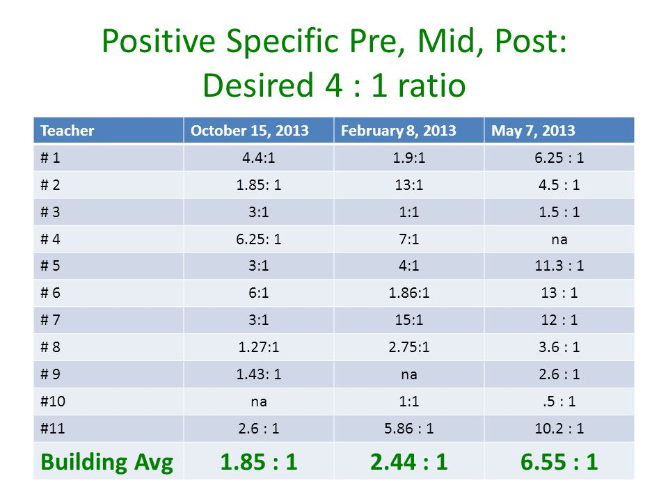 Positive Specific Pre, Mid, Post: Desired 4 : 1 ratio