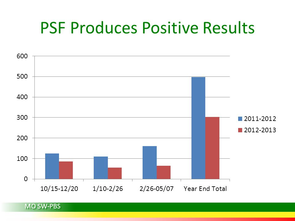 PSF Produces Positive Results
