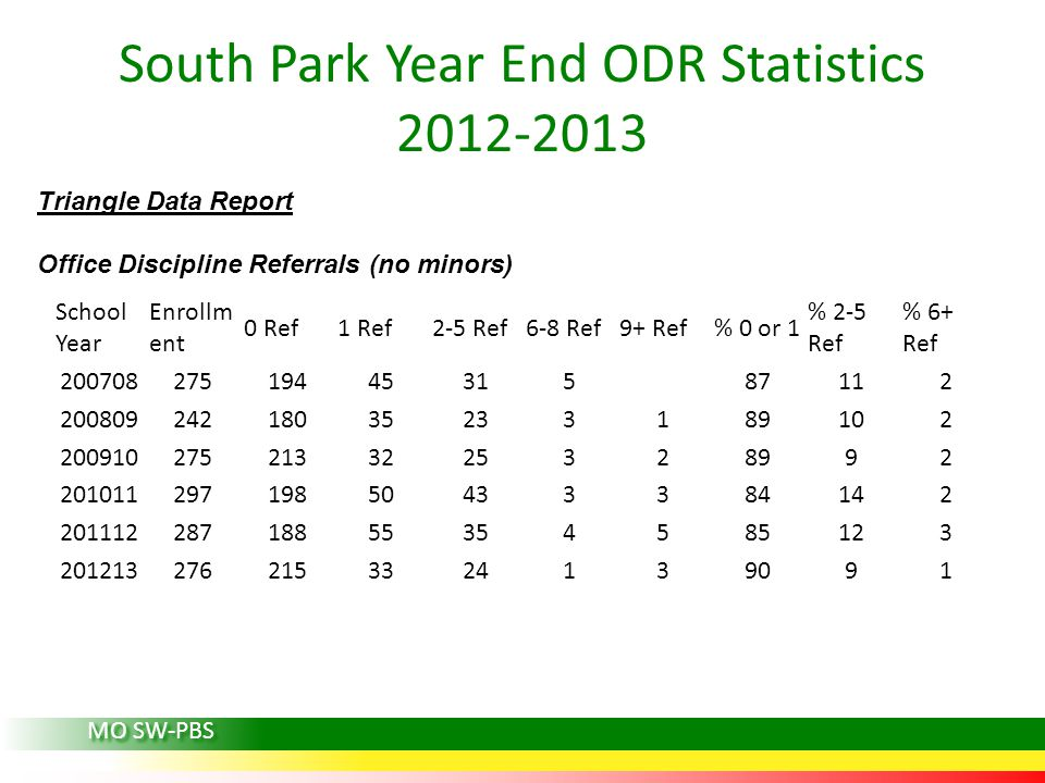 South Park Year End ODR Statistics