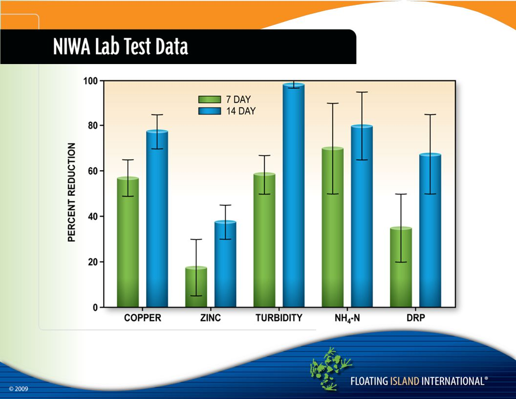 This is the data from the NIWA study, relating to storm water.