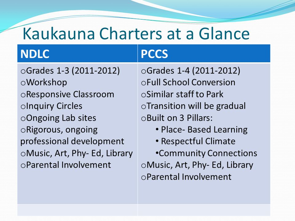 Kaukauna Charters at a Glance