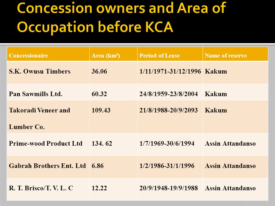 Concession owners and Area of Occupation before KCA