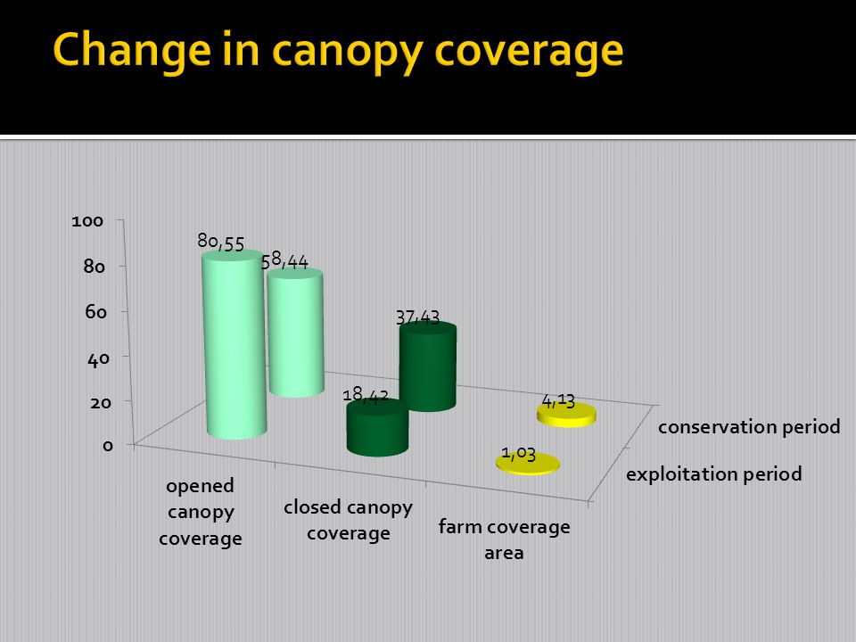 Change in canopy coverage