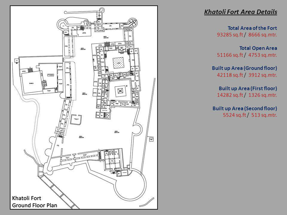 Khatoli Fort Area Details