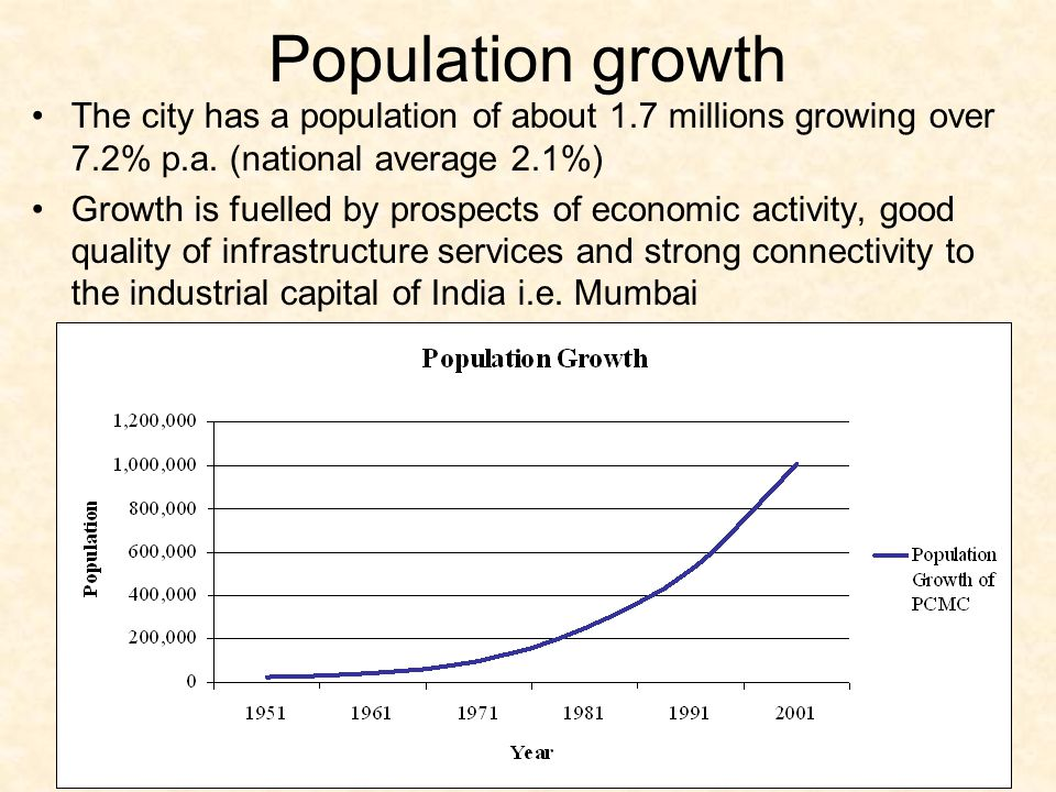 Population growth The city has a population of about 1.7 millions growing over 7.2% p.a. (national average 2.1%)