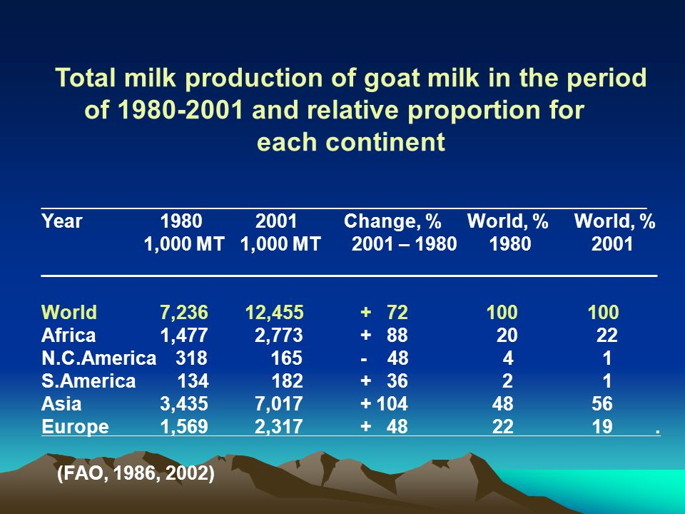 Total milk production of goat milk in the period of 1980-2001 and relative proportion for