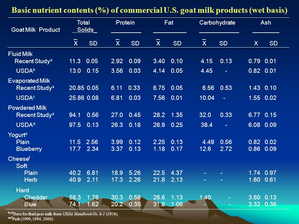Basic nutrient contents (%) of commercial U. S