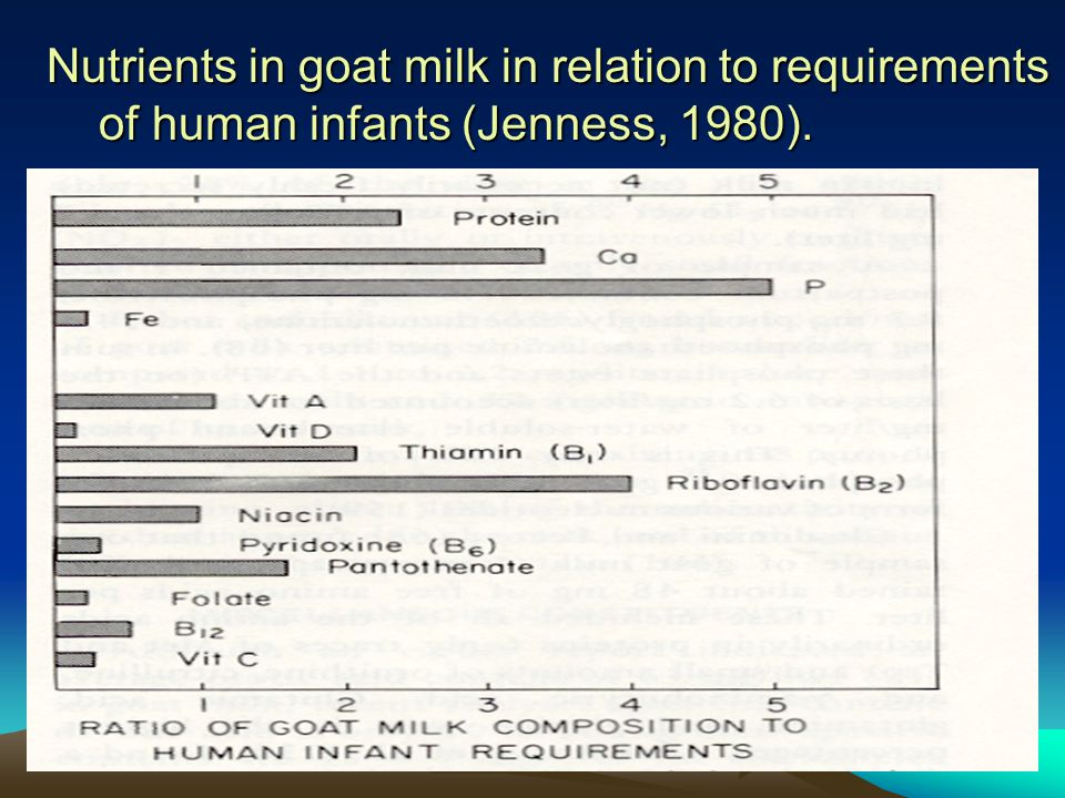Nutrients in goat milk in relation to requirements of human infants (Jenness, 1980).