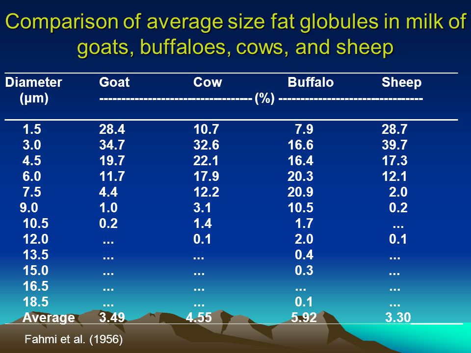 Comparison of average size fat globules in milk of goats, buffaloes, cows, and sheep