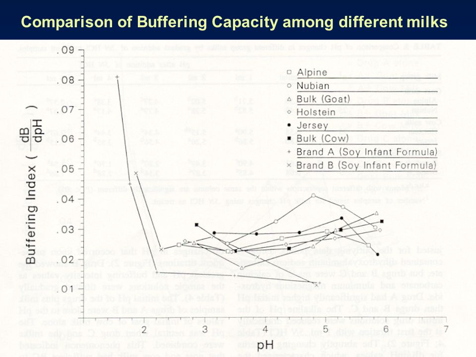Comparison of Buffering Capacity among different milks
