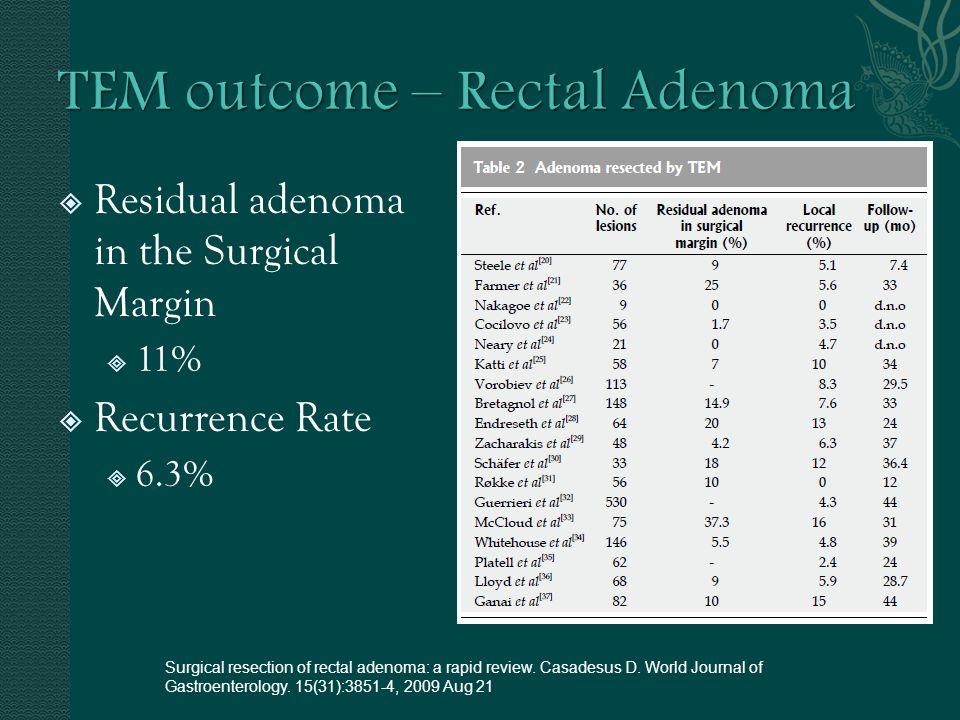 TEM outcome – Rectal Adenoma