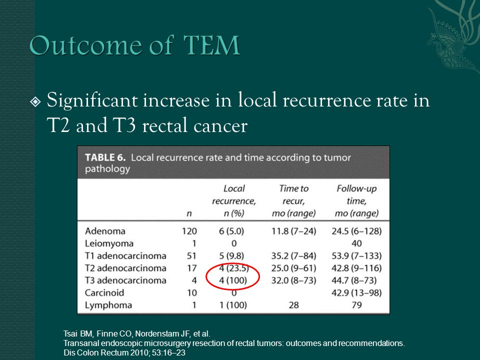 Outcome of TEM Significant increase in local recurrence rate in T2 and T3 rectal cancer. Tsai BM, Finne CO, Nordenstam JF, et al.