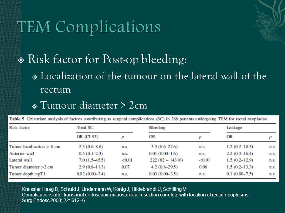 TEM Complications Risk factor for Post-op bleeding: