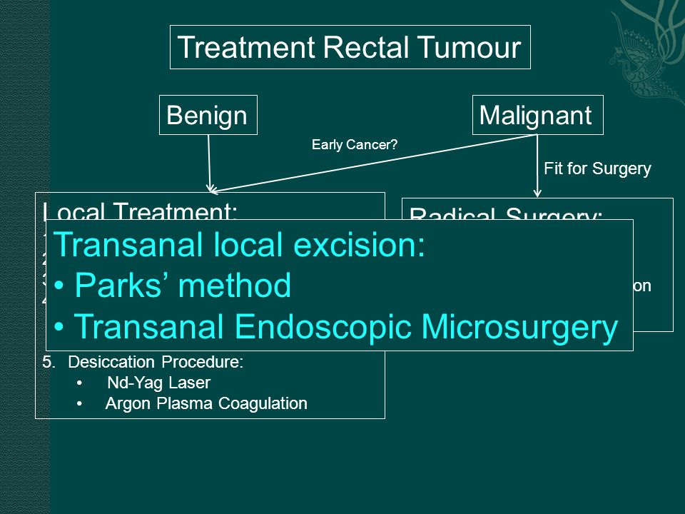 Transanal local excision: Parks' method