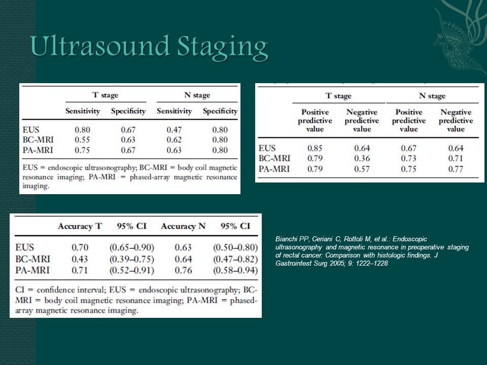 Ultrasound Staging