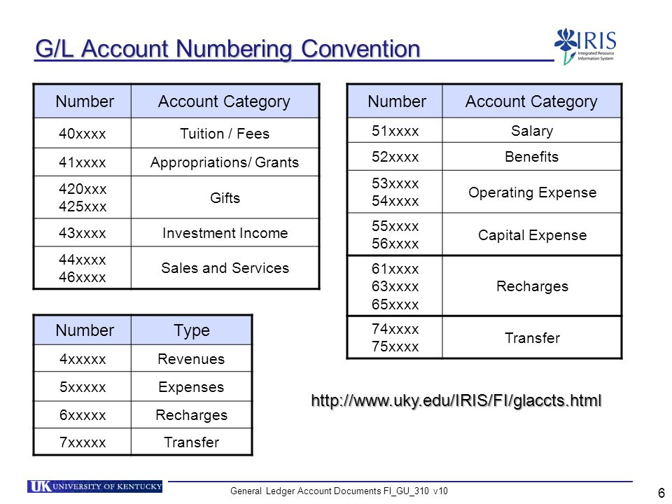 G/L Account Numbering Convention