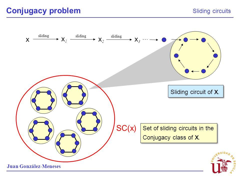Conjugacy problem SC(x) x x1 x2 x3 Sliding circuits …