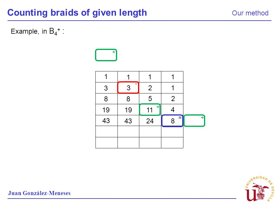 Counting braids of given length