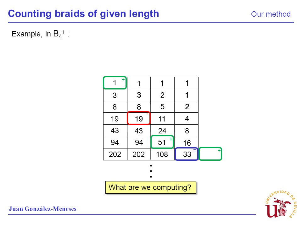 … Counting braids of given length Our method Example, in B4+ : 1 3 1 2