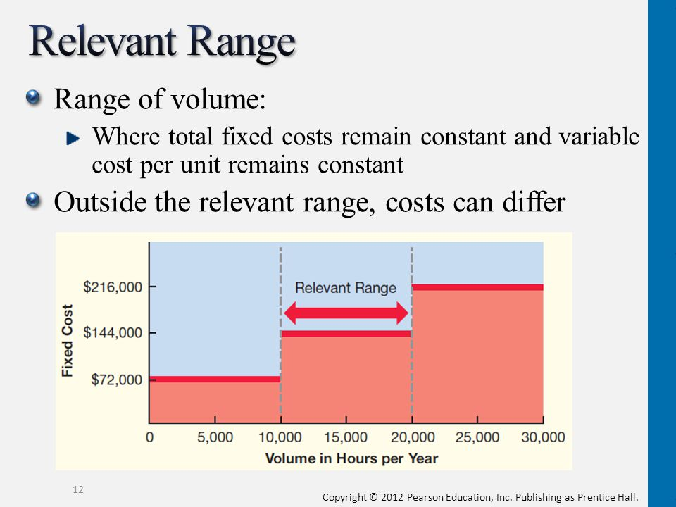 Relevant Range Range of volume: