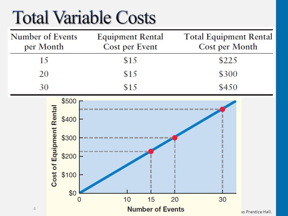 Total Variable Costs This graph emphasizes the direct relationship between production and direct materials costs.