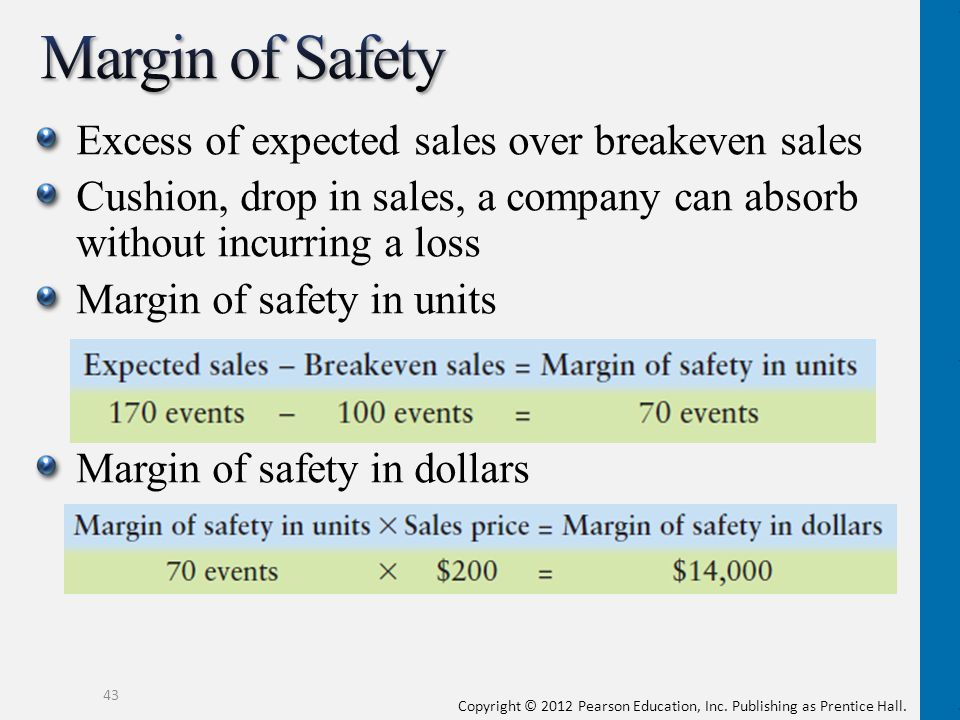 Margin of Safety Excess of expected sales over breakeven sales