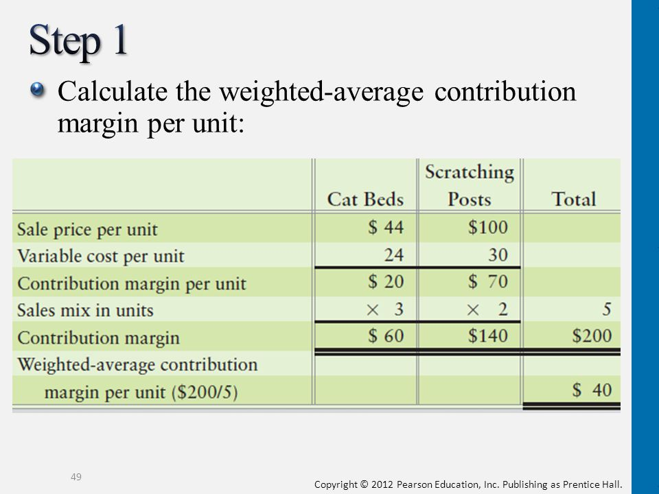Step 1 Calculate the weighted-average contribution margin per unit: