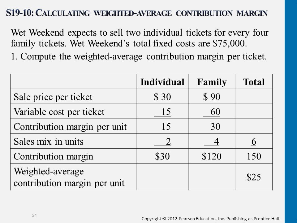 S19-10: Calculating weighted-average contribution margin