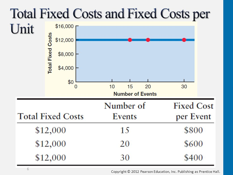 Total Fixed Costs and Fixed Costs per Unit