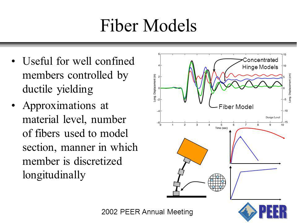 Fiber Models Useful for well confined members controlled by ductile yielding.