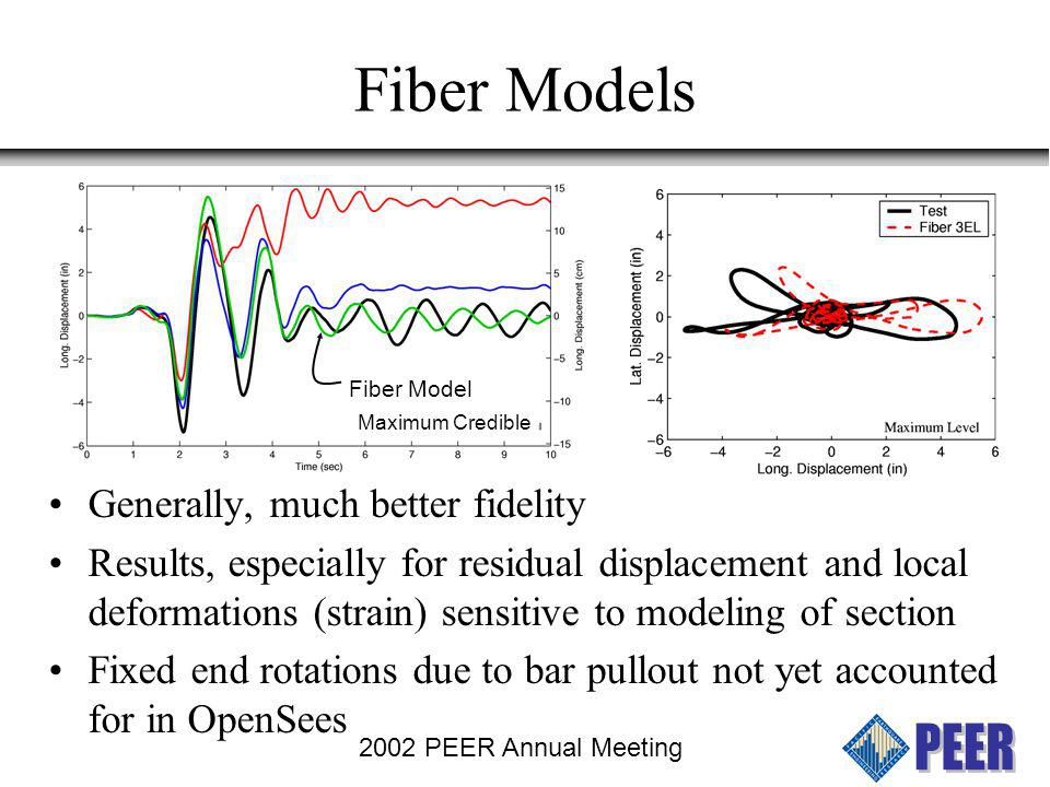 Fiber Models Generally, much better fidelity