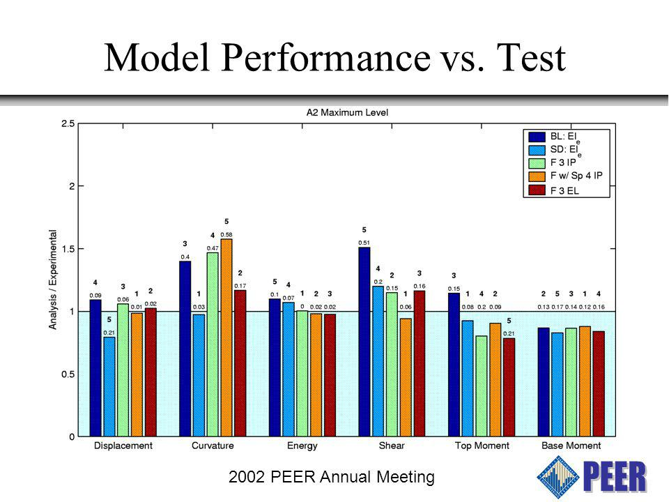 Model Performance vs. Test