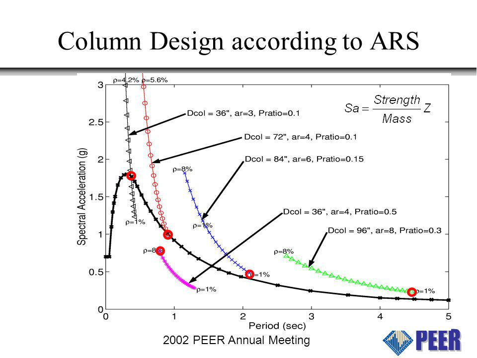 Column Design according to ARS