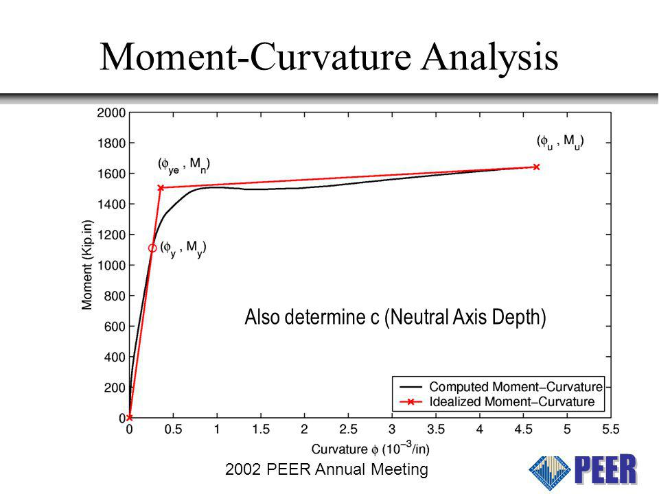 Moment-Curvature Analysis