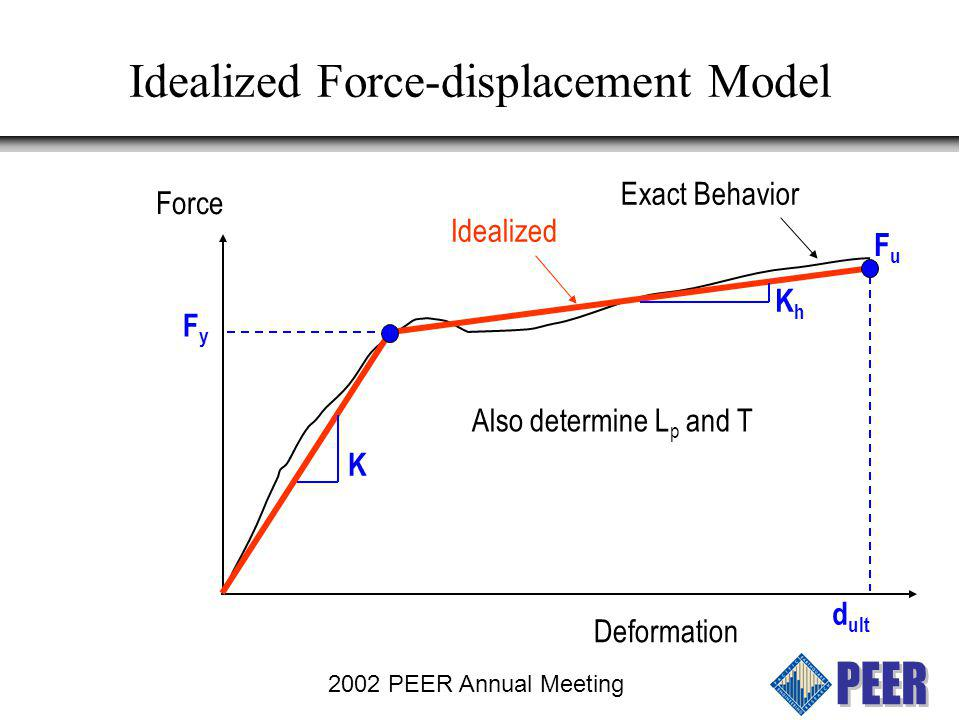 Idealized Force-displacement Model