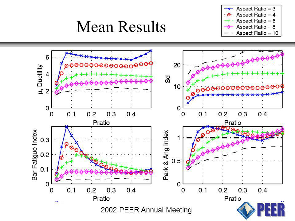 Mean Results 2002 PEER Annual Meeting
