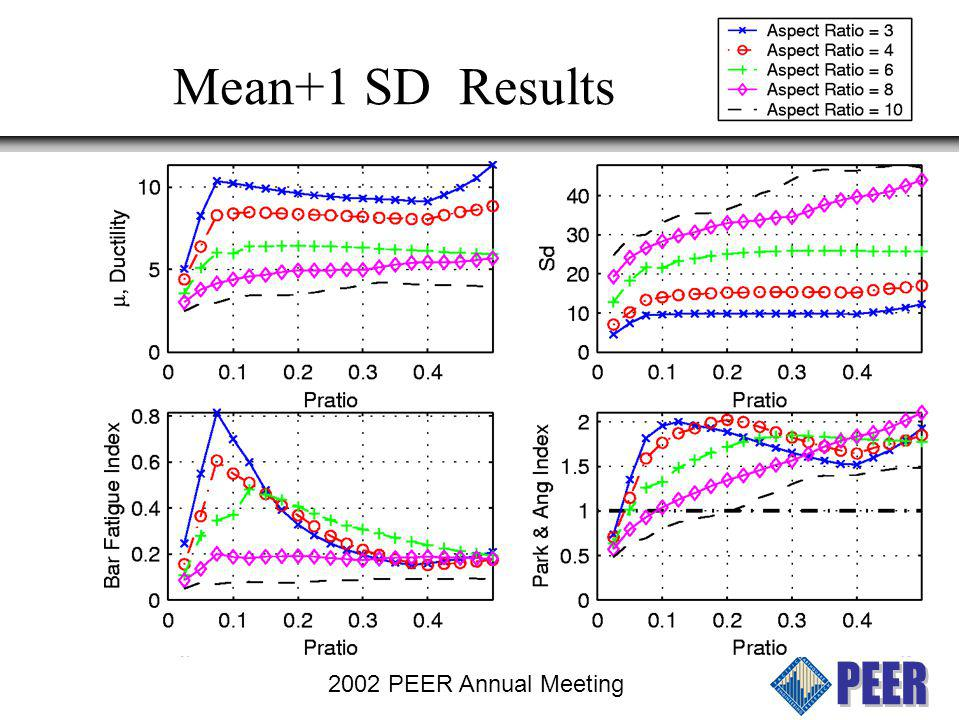 Mean+1 SD Results 2002 PEER Annual Meeting