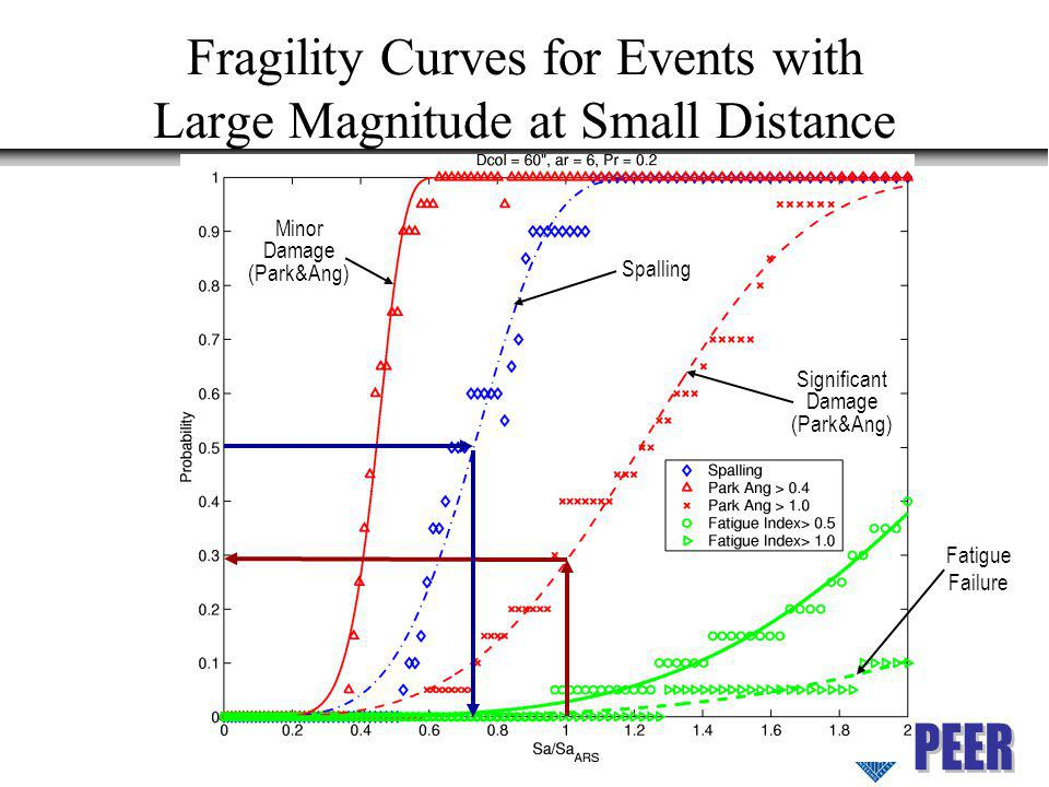 Fragility Curves for Events with Large Magnitude at Small Distance