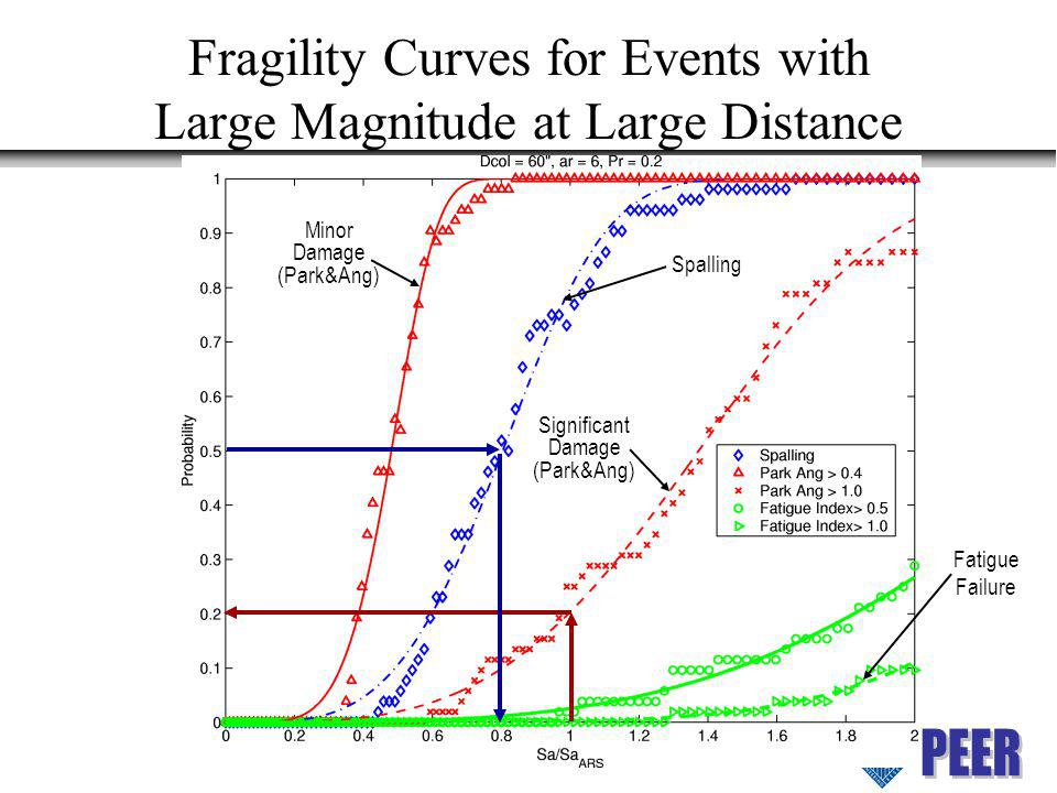 Fragility Curves for Events with Large Magnitude at Large Distance
