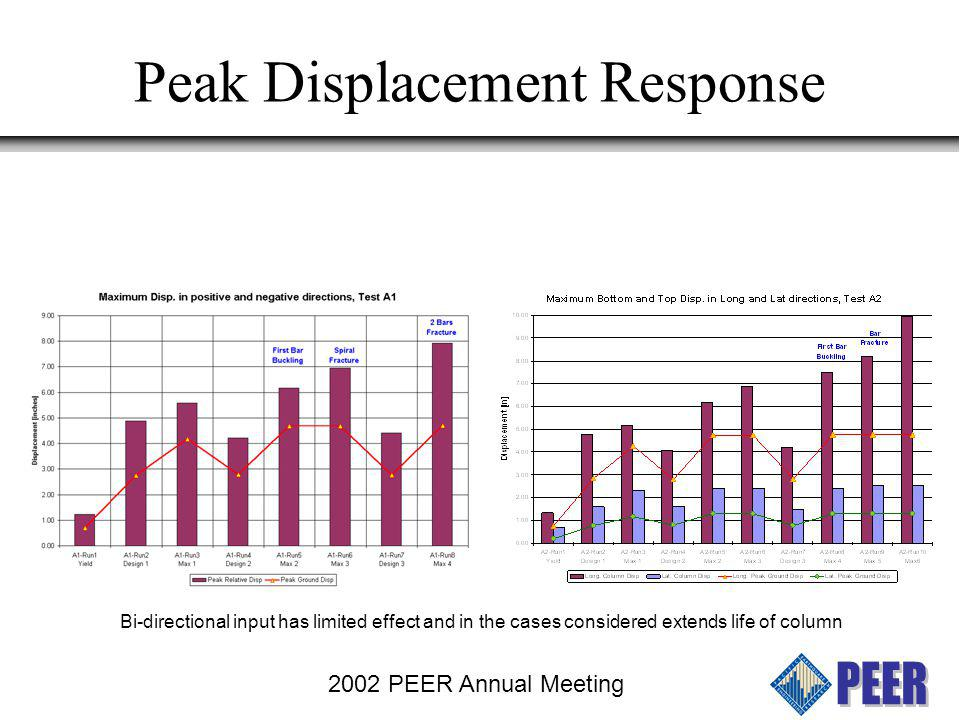 Peak Displacement Response