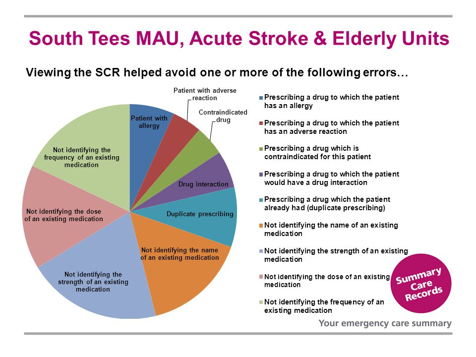 South Tees MAU, Acute Stroke & Elderly Units