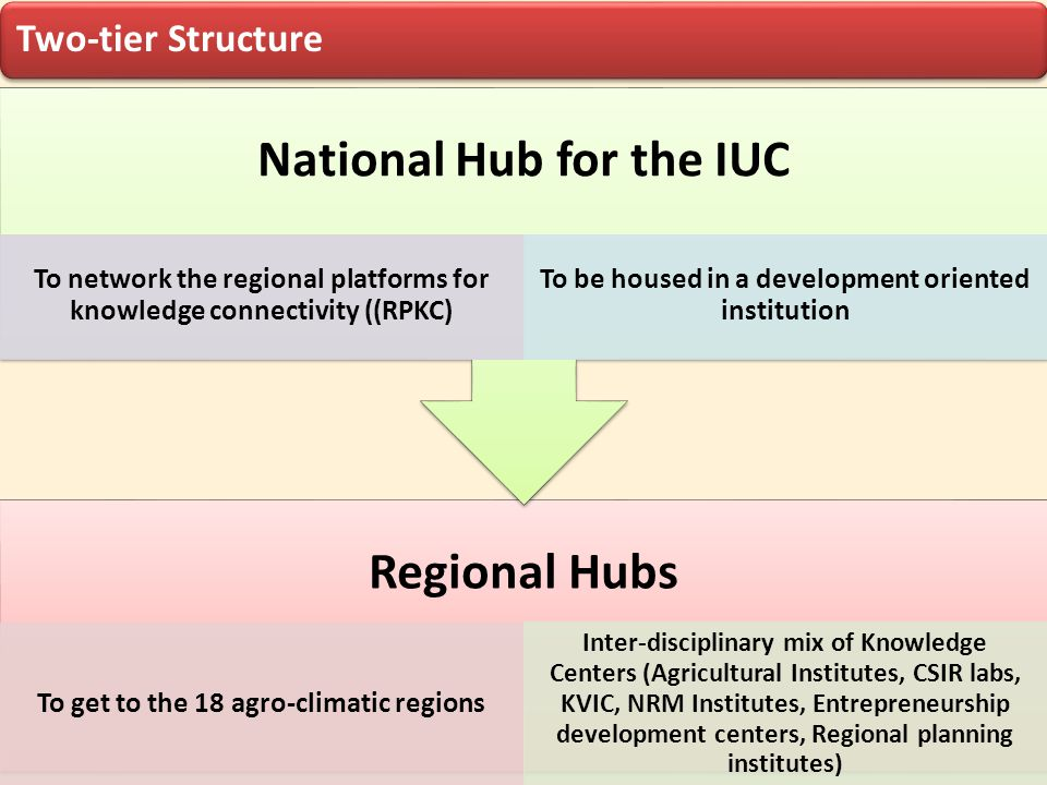 National Hub for the IUC Regional Hubs