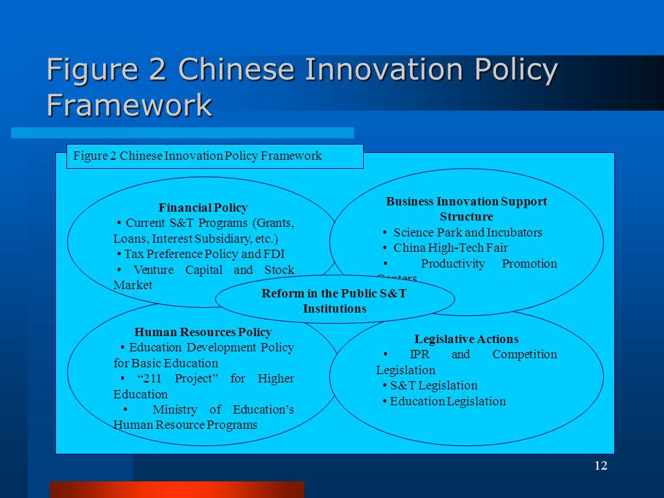 Figure 2 Chinese Innovation Policy Framework