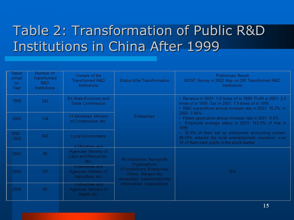 Table 2: Transformation of Public R&D Institutions in China After 1999